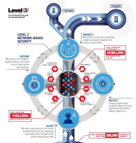 Level 3 Communications   Tech Library